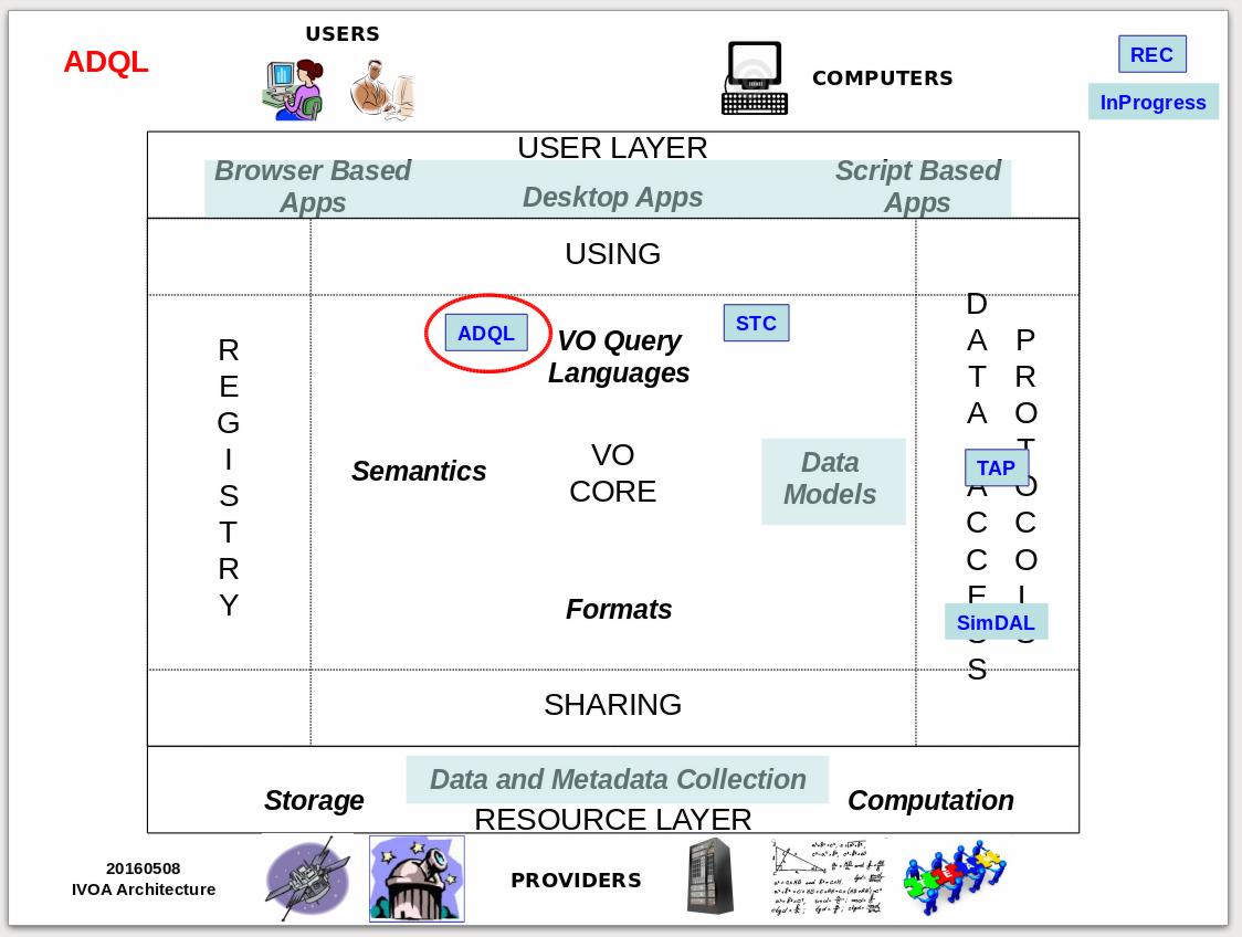 Astronomical Data Query Language