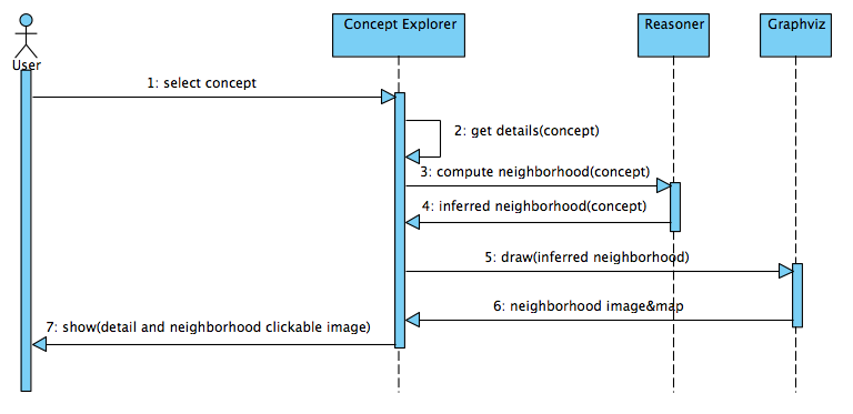 Ontology of astronomical object types browse concepts sequence diagram ccuart Choice Image