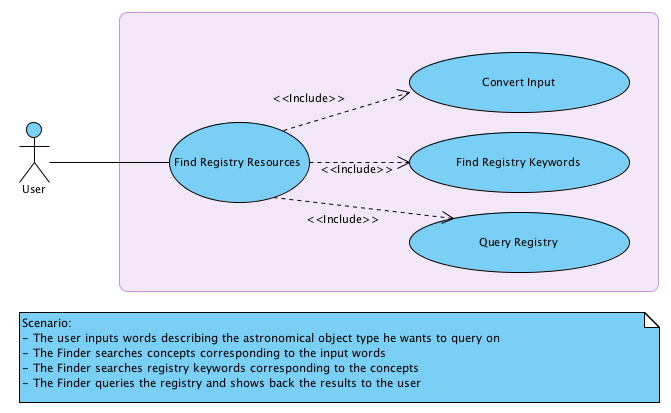 Ontology of astronomical object types 3221use case diagram ccuart Images