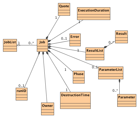Universal worker service specification uws objects class diagram ccuart Choice Image
