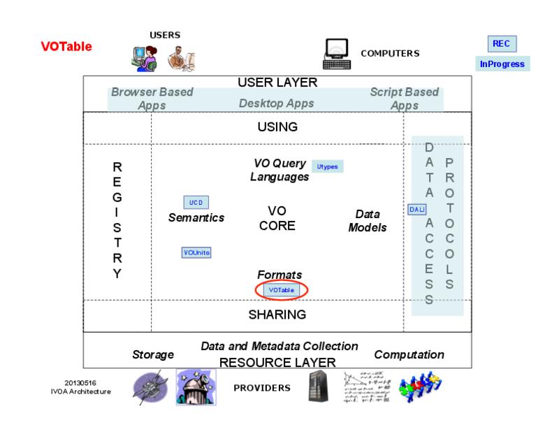 IVOA Documents - VOTable Format Definition